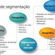 Bases da segmentação