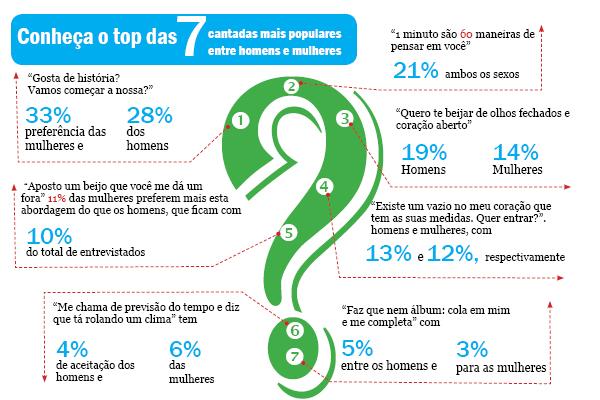 Cantadas mais populares entre homens e mulheres