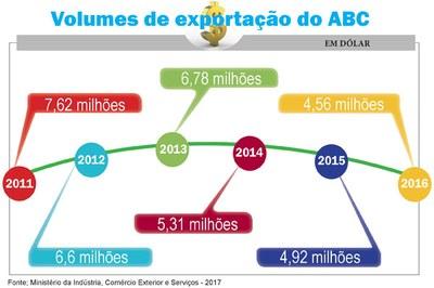 Balança comercial do ABC tem superávit de US$ 457 milhões